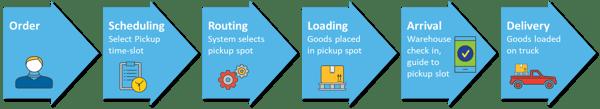 Pickup workflow