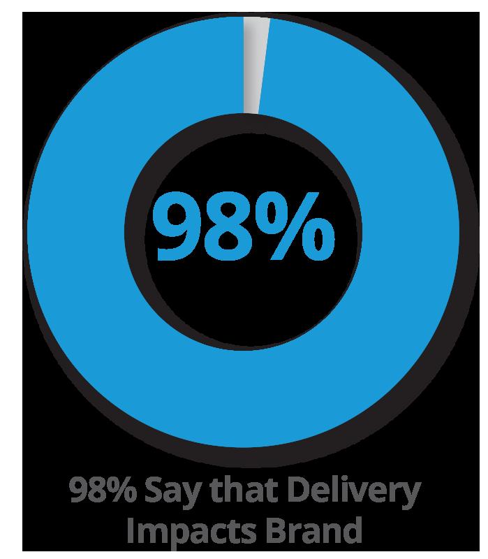98% Deliver